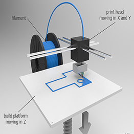 what is 3d printing india